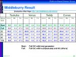 middleburry result