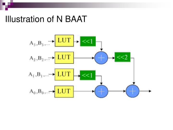 Illustration of N BAAT