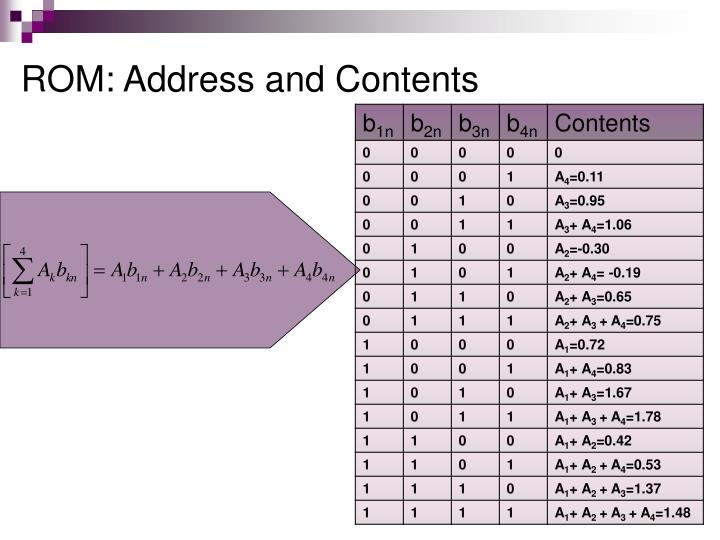 ROM: Address and Contents