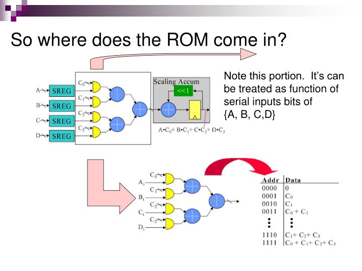 So where does the ROM come in?