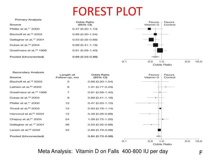 FOREST PLOT