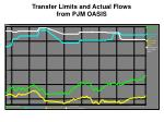 transfer limits and actual flows from pjm oasis