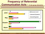 frequency of referential communication acts 12 min group interaction