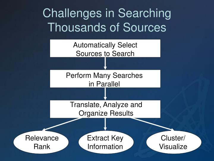 Challenges in Searching Thousands of Sources