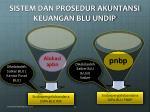 sistem dan prosedur akuntansi keuangan blu undip
