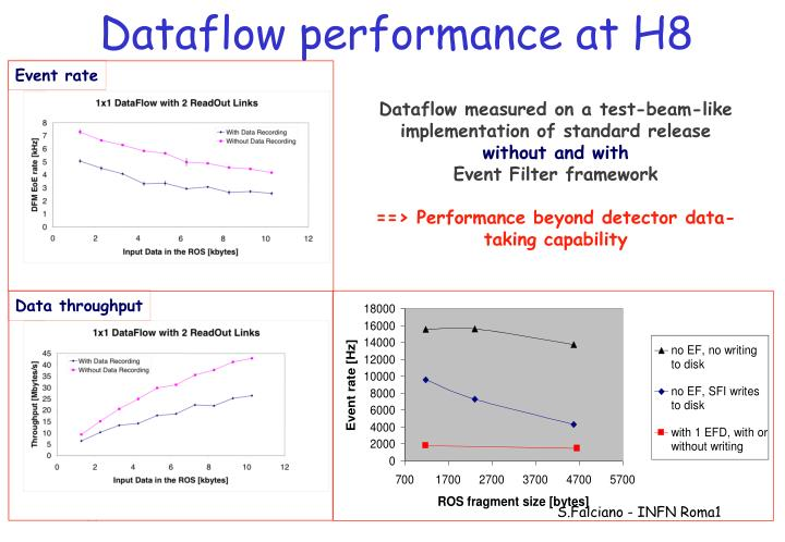 Dataflow performance at H8