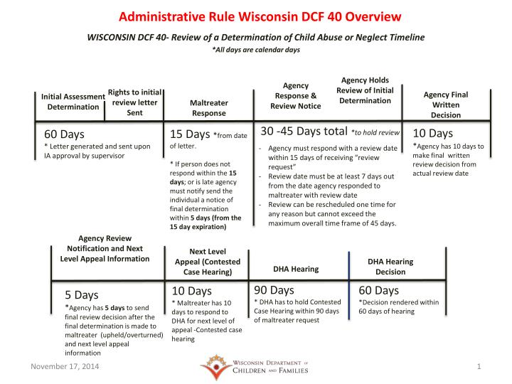 administrative rule wisconsin dcf 40 overview n.