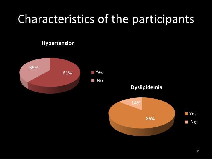 Characteristics of the participants