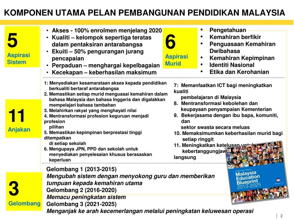 Ppt Pelan Pembangunan Pendidikan Malaysia 2013 2025 Gelombang 1 2013 2015 Powerpoint Presentation Id 6707626