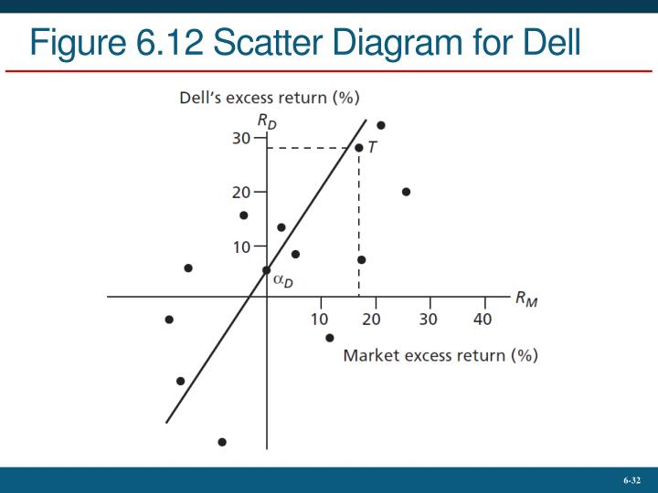 Figure 6.12 Scatter Diagram for Dell