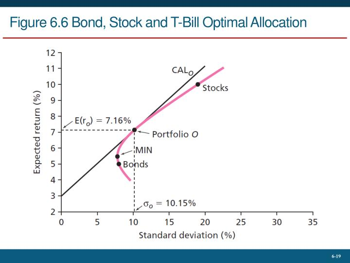 Figure 6.6 Bond, Stock and T-Bill Optimal Allocation