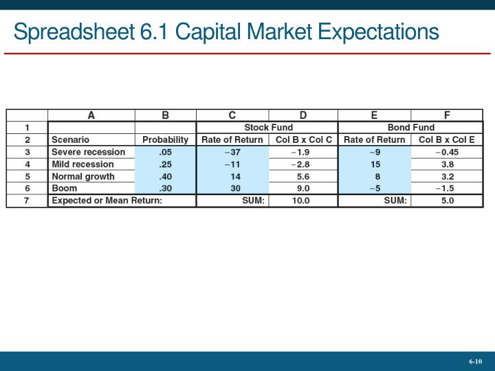 Spreadsheet 6.1 Capital Market Expectations