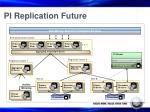 pi replication future
