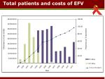 total patients and costs of efv