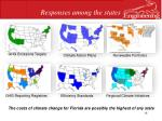 responses among the states