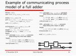 example of communicating process model of a full adder