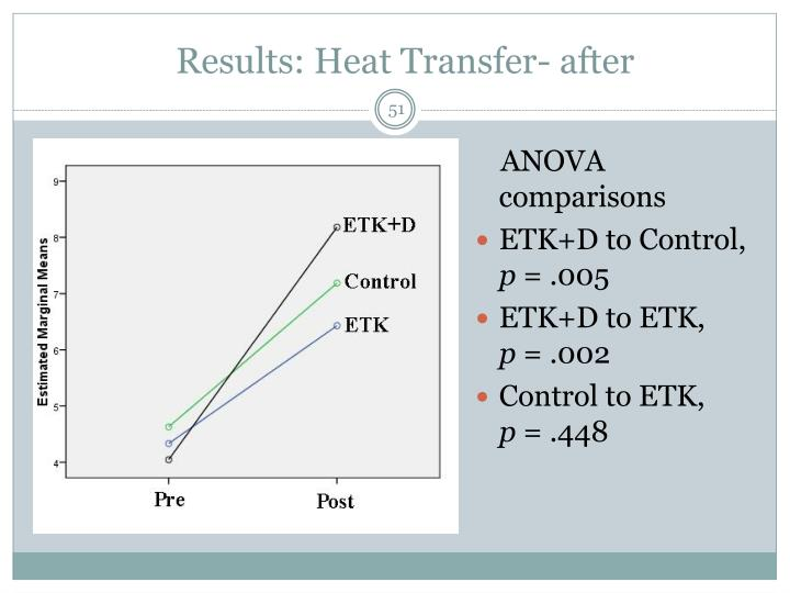 Results: Heat Transfer- after