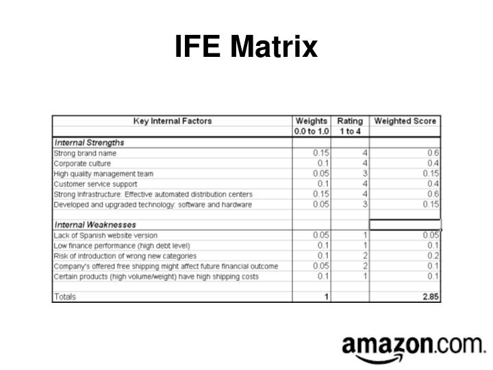 internal factor evaluation matrix for kraft foods View paul hall's profile on linkedin matrix microscience, inc, kraft foods, inc interface with appropriate internal kraft foods global groups including.