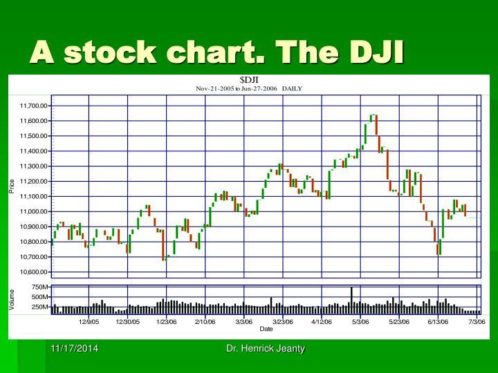 A stock chart. The DJI