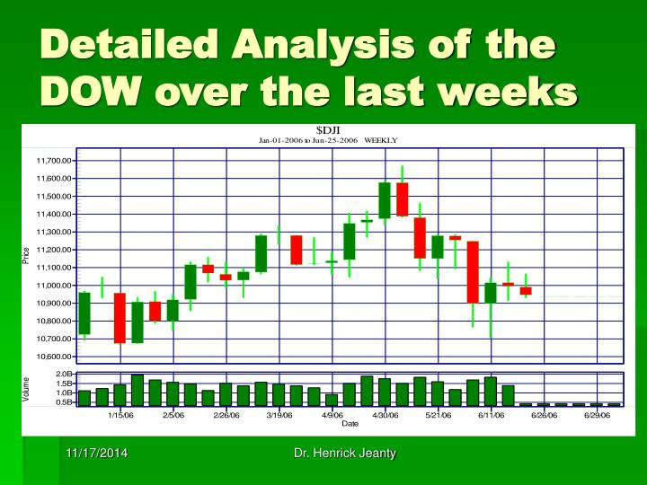 Detailed Analysis of the DOW over the last weeks