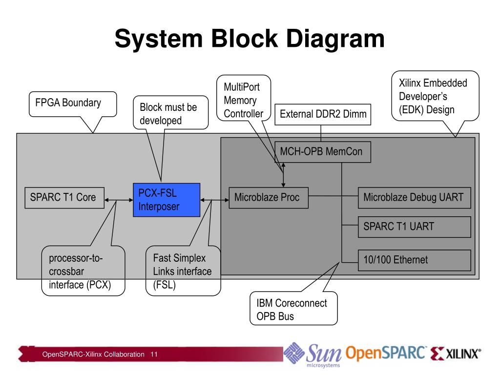 PPT - OpenSPARC-Xilinx Collaboration PowerPoint Presentation
