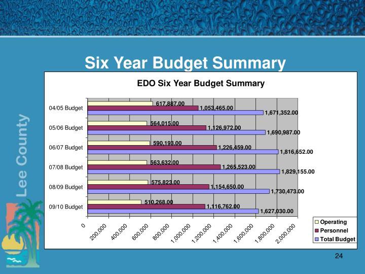 Six Year Budget Summary