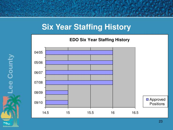 Six Year Staffing History