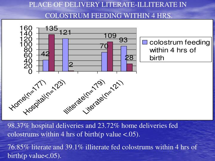 PLACE OF DELIVERY LITERATE-ILLITERATE IN