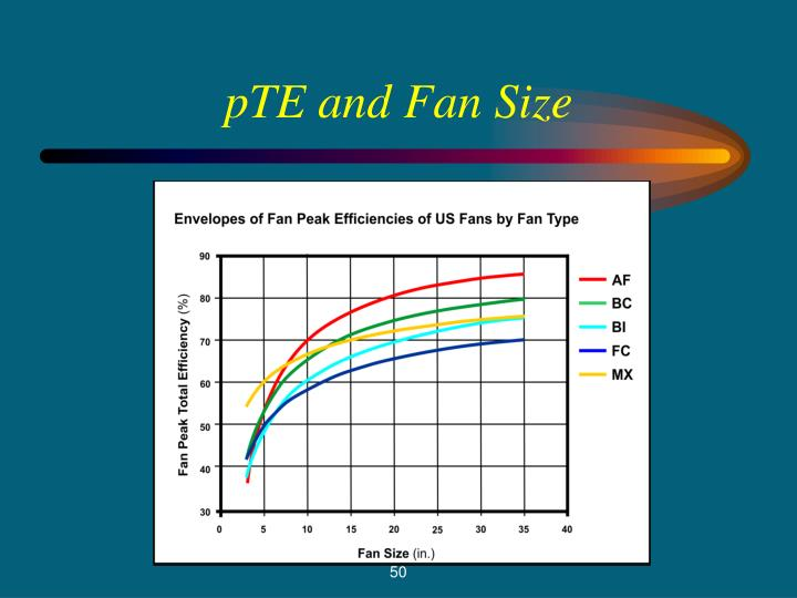 pTE and Fan Size