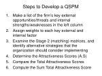 steps to develop a qspm
