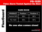 fg 1525 false alarm tested against the best