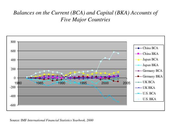 Balances on the Current (BCA) and Capital (BKA) Accounts of Five Major Countries