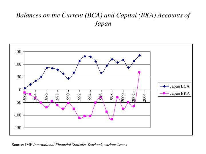 Balances on the Current (BCA) and Capital (BKA) Accounts of Japan