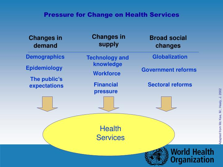Pressure for Change on Health Services