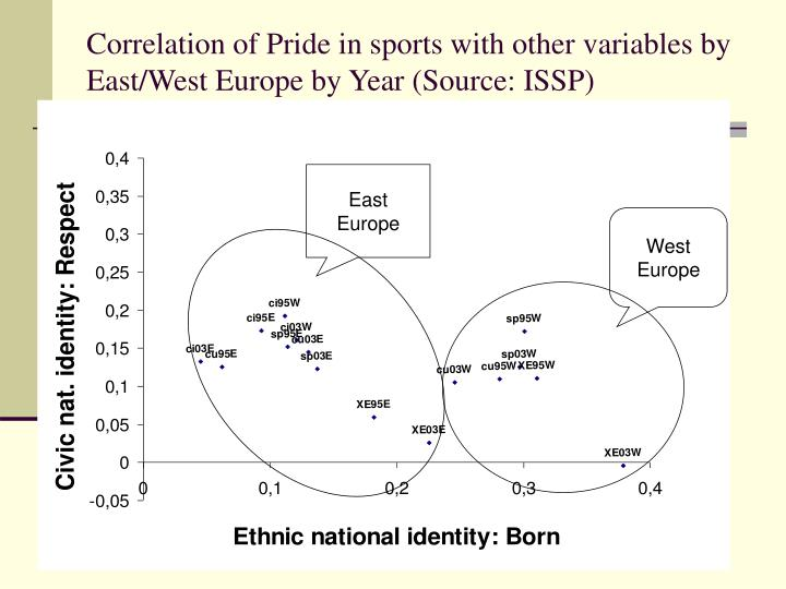 Correlation of Pride in sports with other variables by East/West Europe by Year (Source: ISSP)