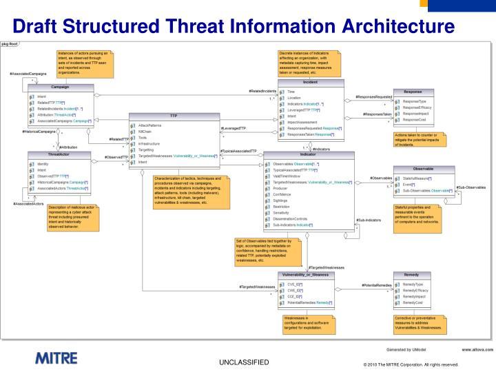 Draft Structured Threat Information Architecture