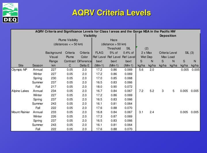 AQRV Criteria Levels