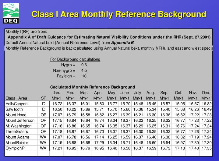 Class I Area Monthly Reference Background