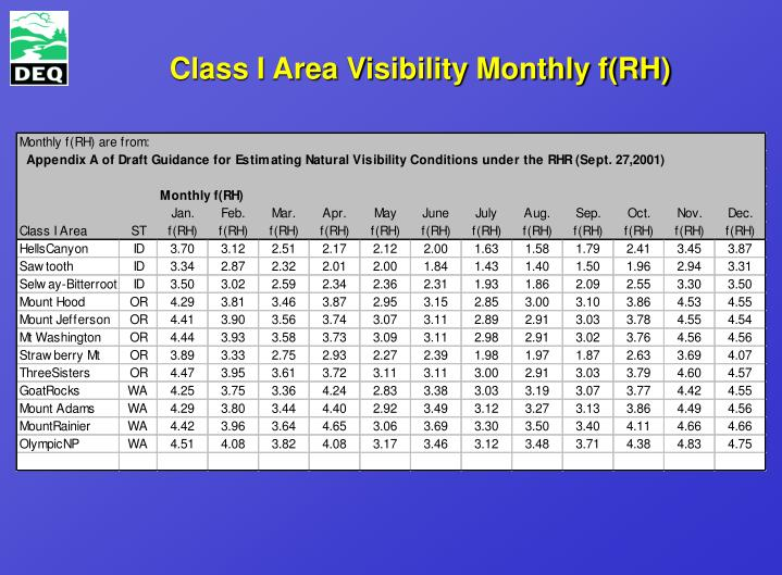 Class I Area Visibility Monthly f(RH)