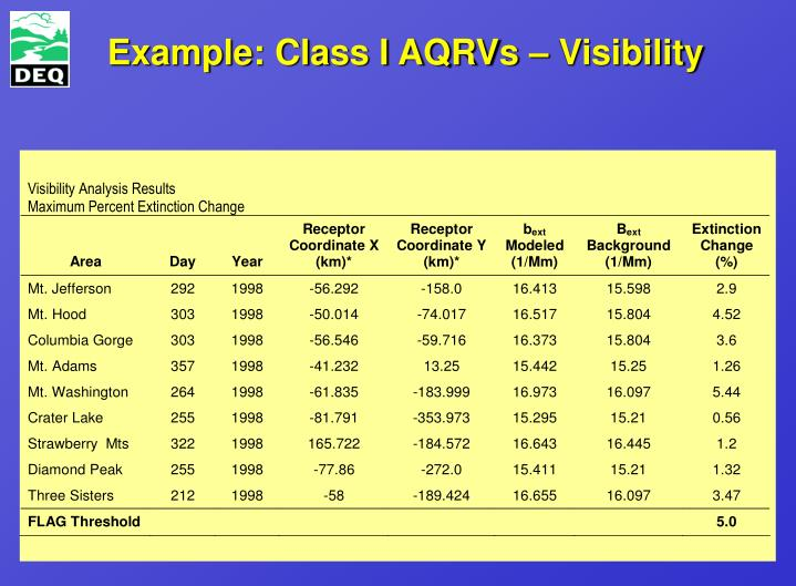 Example: Class I AQRVs – Visibility