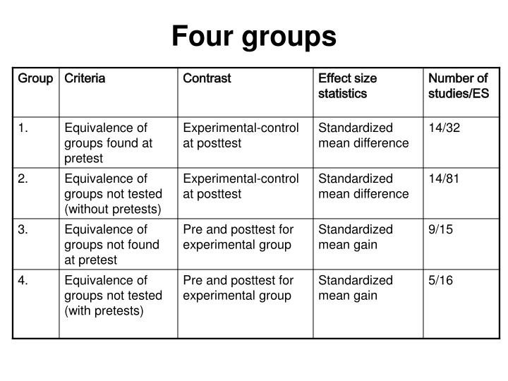 Four groups
