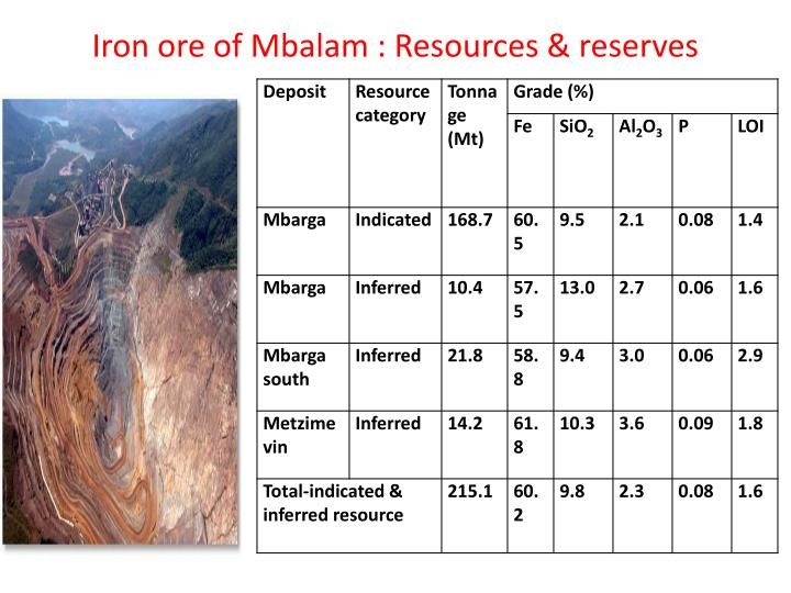 Iron ore of Mbalam : Resources & reserves
