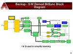 backup s w demod bitsync block diagram