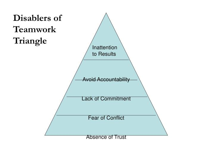 Disablers of Teamwork Triangle