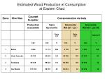 estimated wood production et consumption at eastern chad1