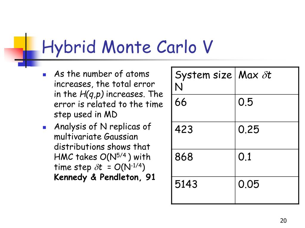 PPT - An improved hybrid Monte Carlo method for