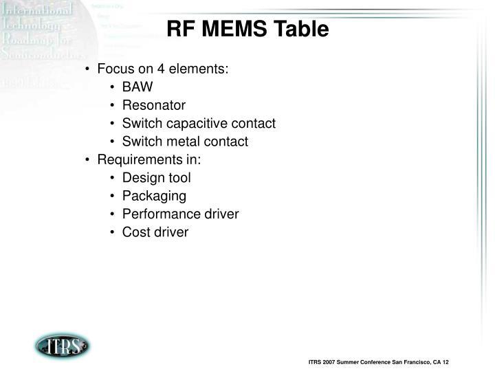RF MEMS Table