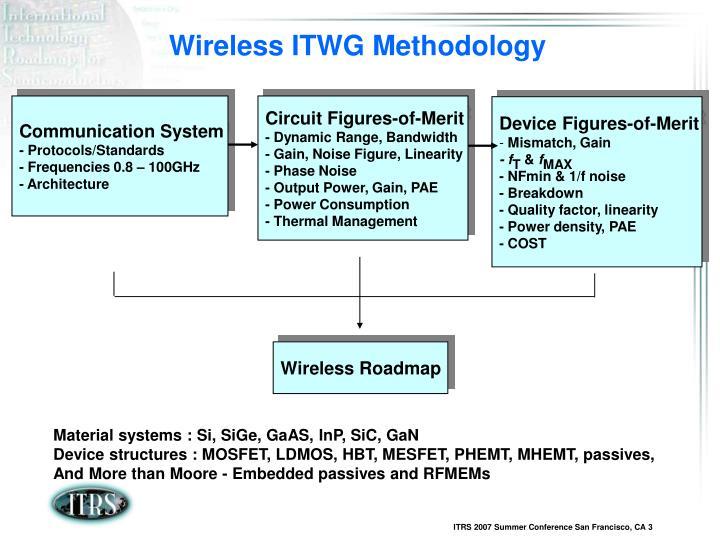 Wireless ITWG Methodology