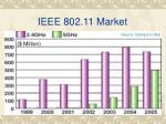 ieee 802 11 market