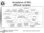 acceptance of res different variables
